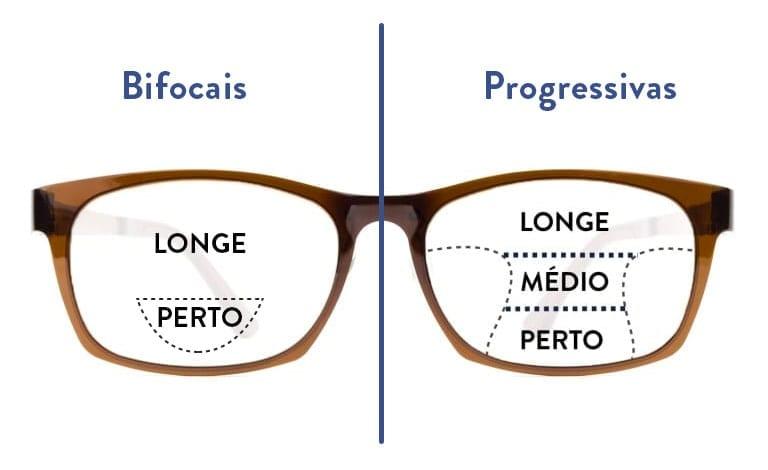 lentes multifocais personalizadas