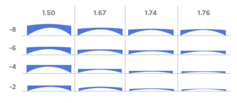 7 graus de miopia