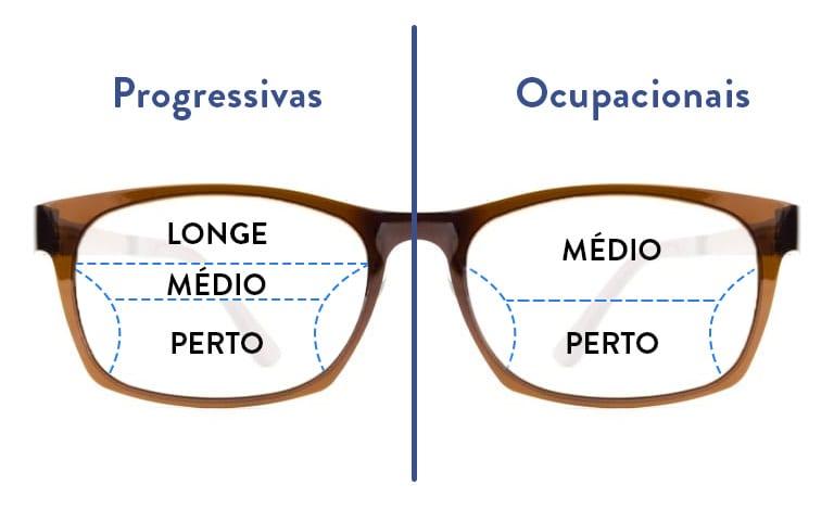 lentes ocupacionais