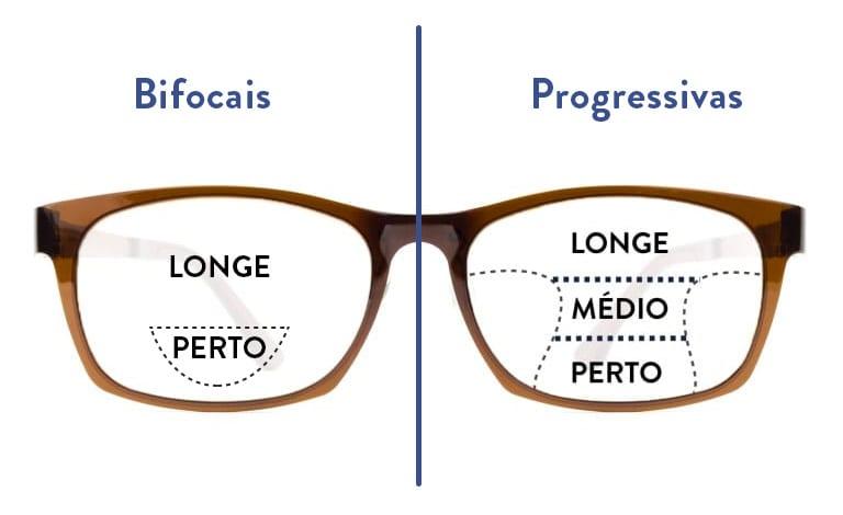 graus de presbiopia