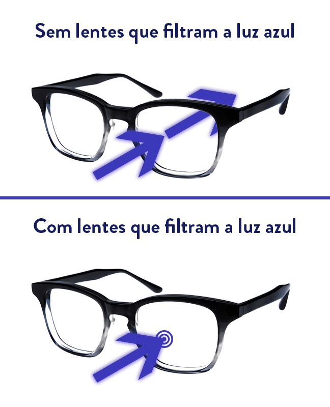 multifocal com luz azul