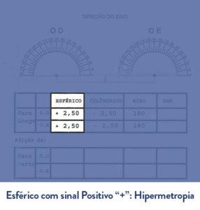 receita de hipermetropia